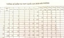 Công bố kết quả thi THPT quốc gia năm 2018: Hải Phòng có 27 bài thi đạt điểm 10, 83 bài thi bị điểm liệt