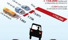 Hơn 156.000 trường hợp vi phạm nồng độ cồn bị xử lý